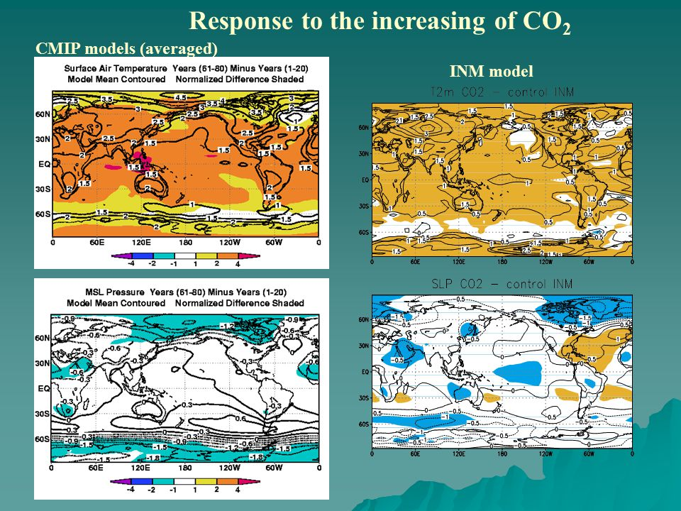 Response to the increasing of CO 2 CMIP models (averaged) INM model