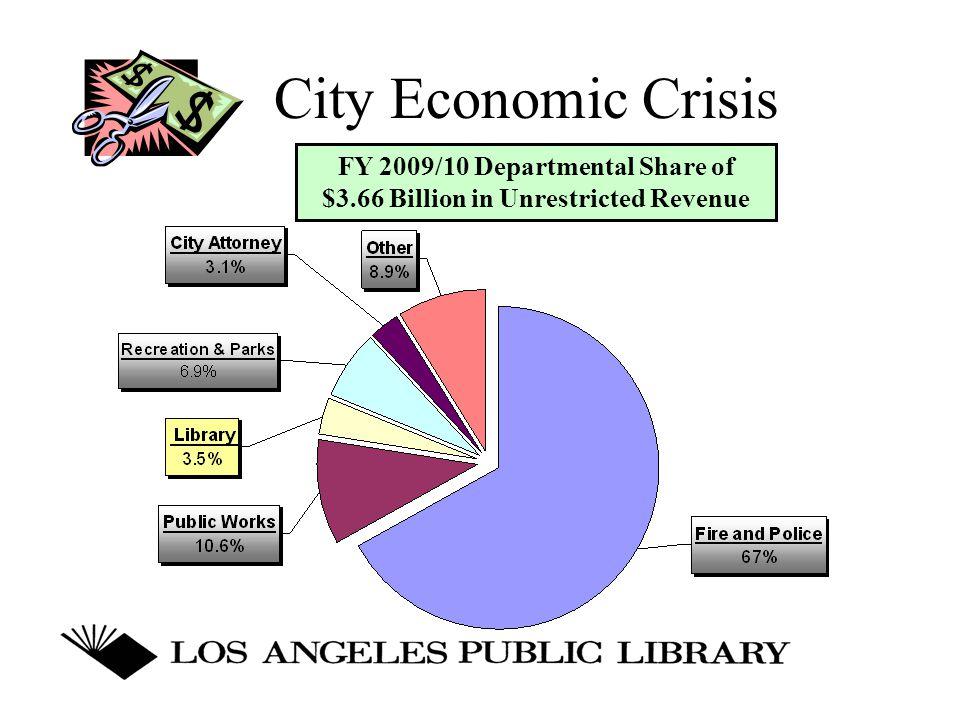 LAPL Budget Overview FY 2009/10 Budget: $134,630,543