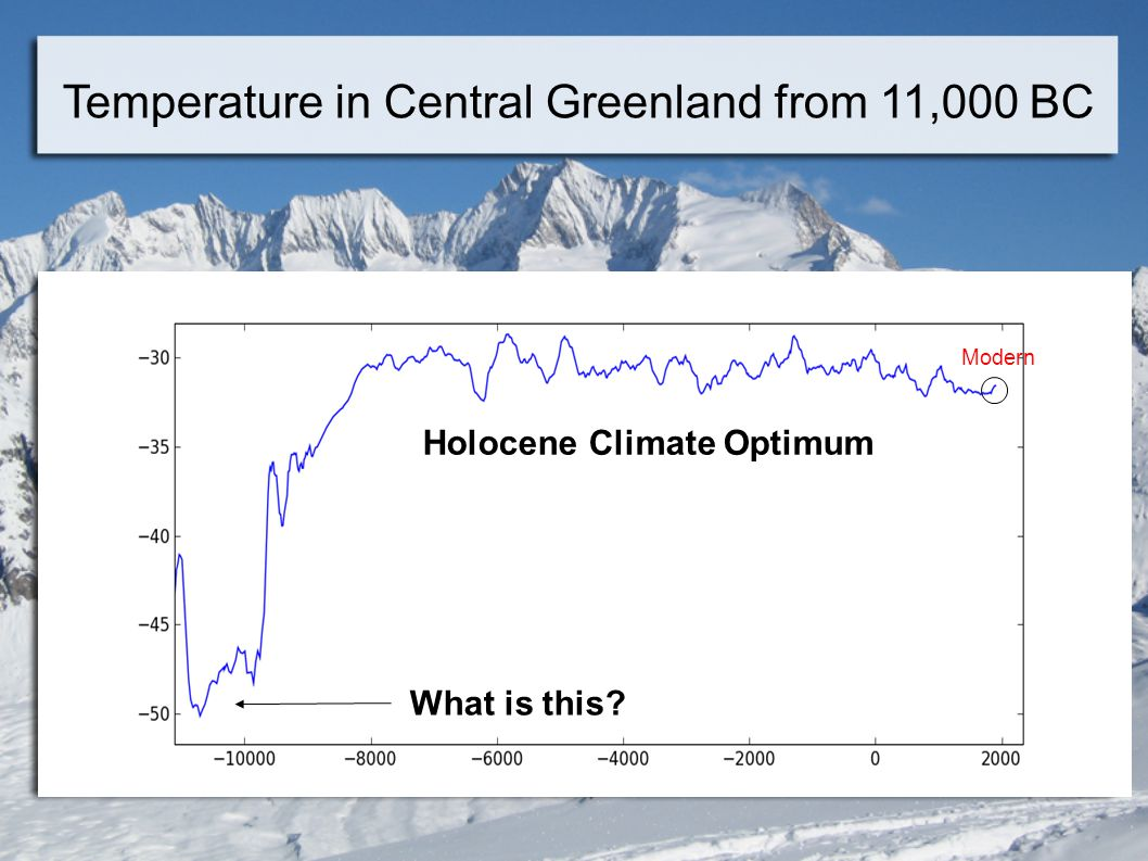 Temperature in Central Greenland from 11,000 BC Modern Holocene Climate Optimum What is this