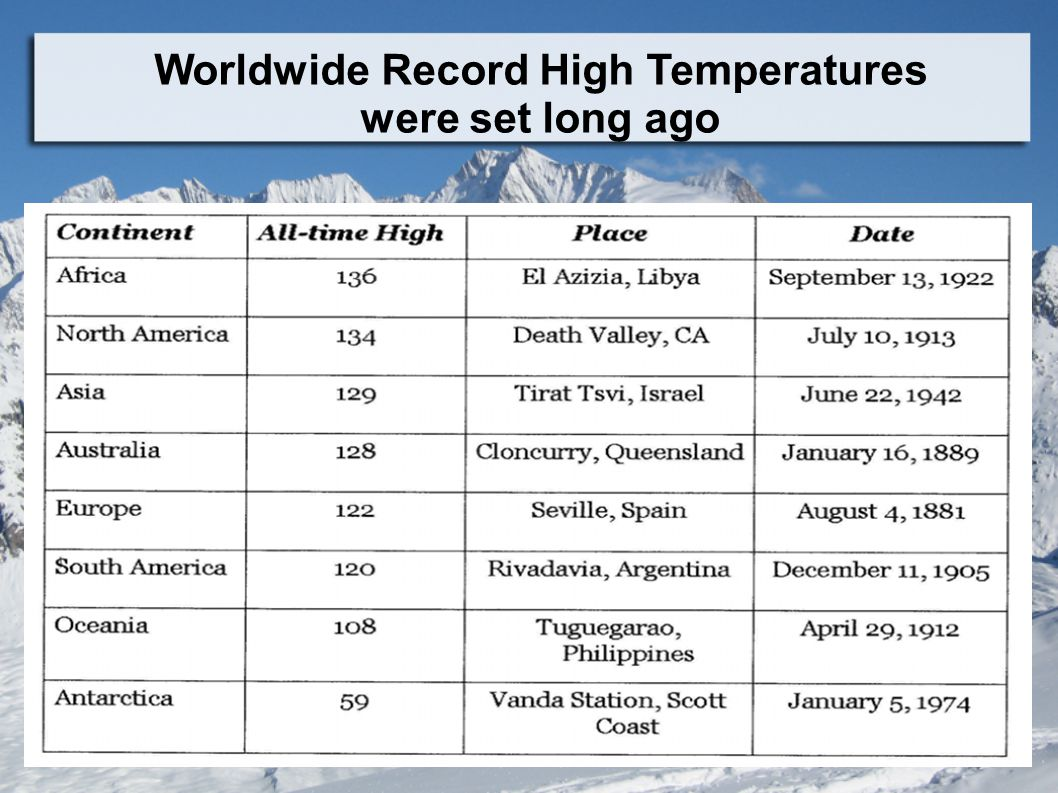 Worldwide Record High Temperatures were set long ago