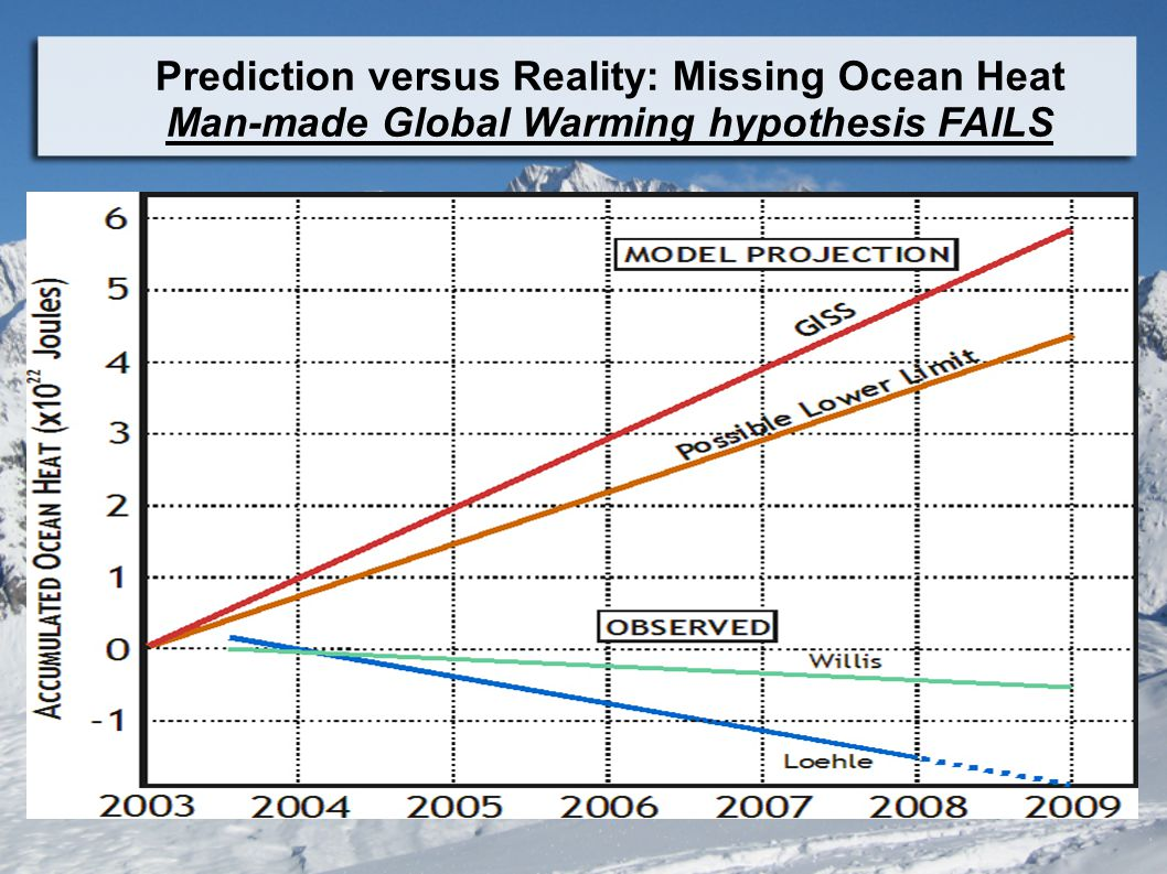 Prediction versus Reality: Missing Ocean Heat Man-made Global Warming hypothesis FAILS