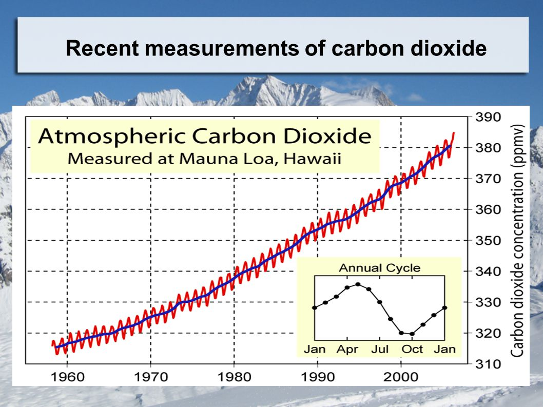 Recent measurements of carbon dioxide