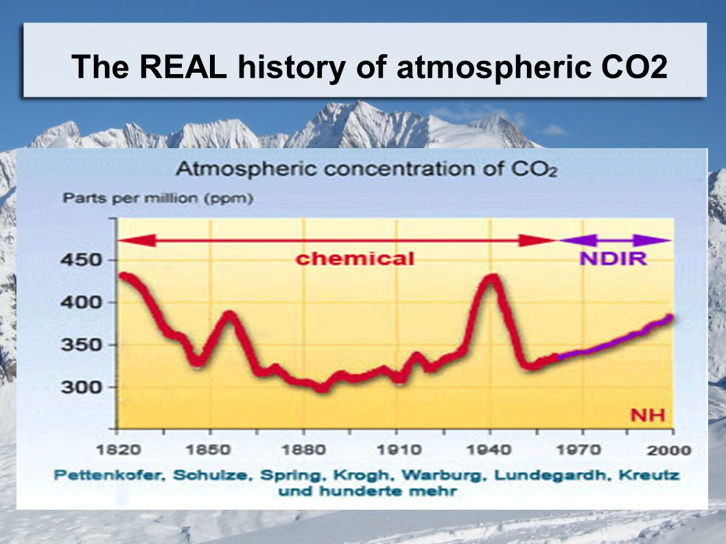 The REAL history of atmospheric CO2