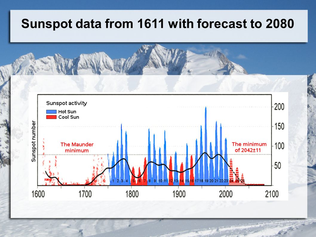 Sunspot data from 1611 with forecast to 2080