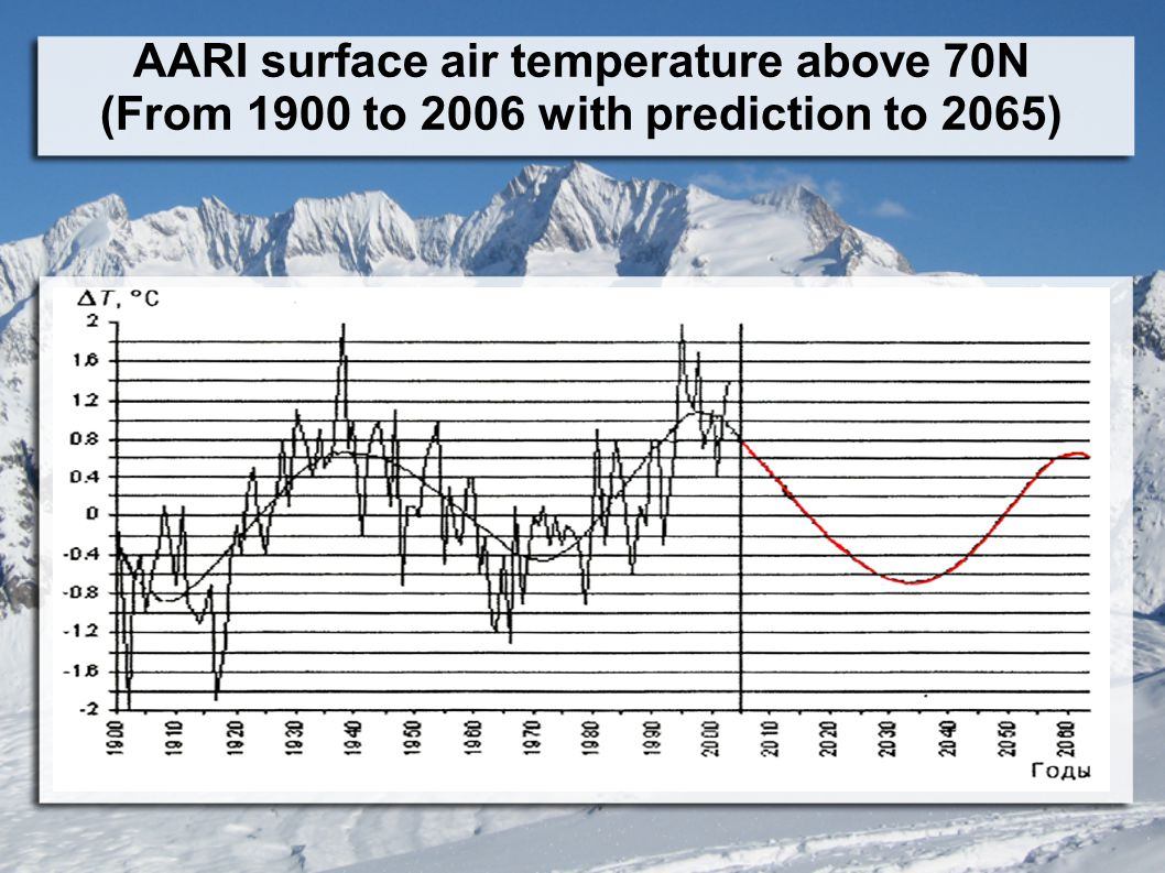AARI surface air temperature above 70N (From 1900 to 2006 with prediction to 2065)