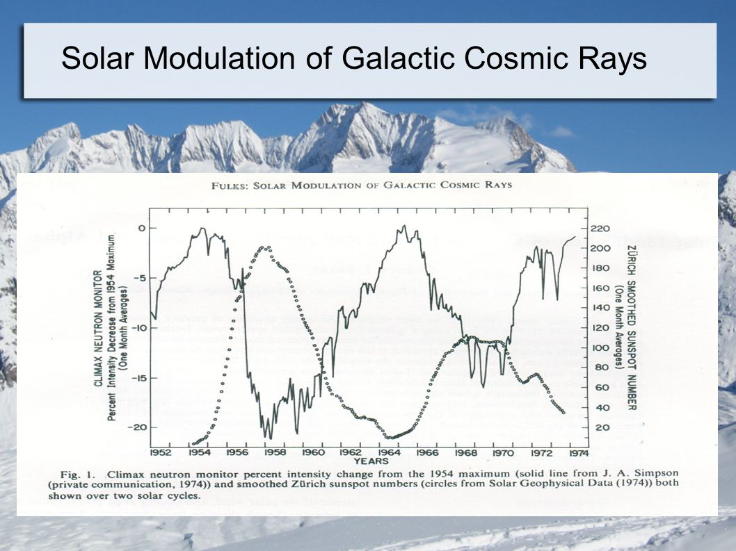 Solar Modulation of Galactic Cosmic Rays