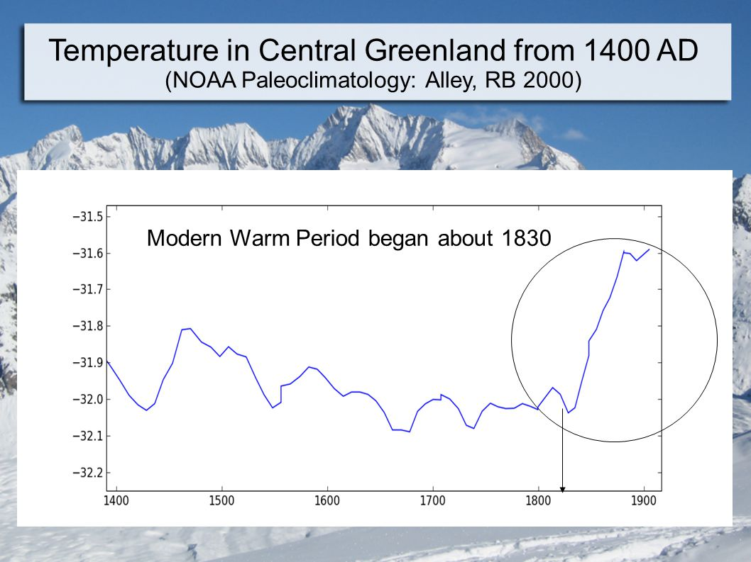 Temperature in Central Greenland from 1400 AD (NOAA Paleoclimatology: Alley, RB 2000) Modern Warm Period began about 1830