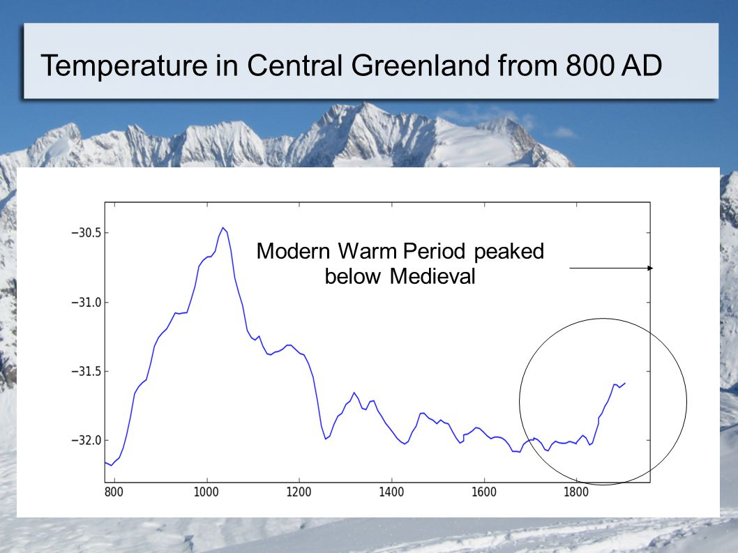 Temperature in Central Greenland from 800 AD Modern Warm Period peaked below Medieval