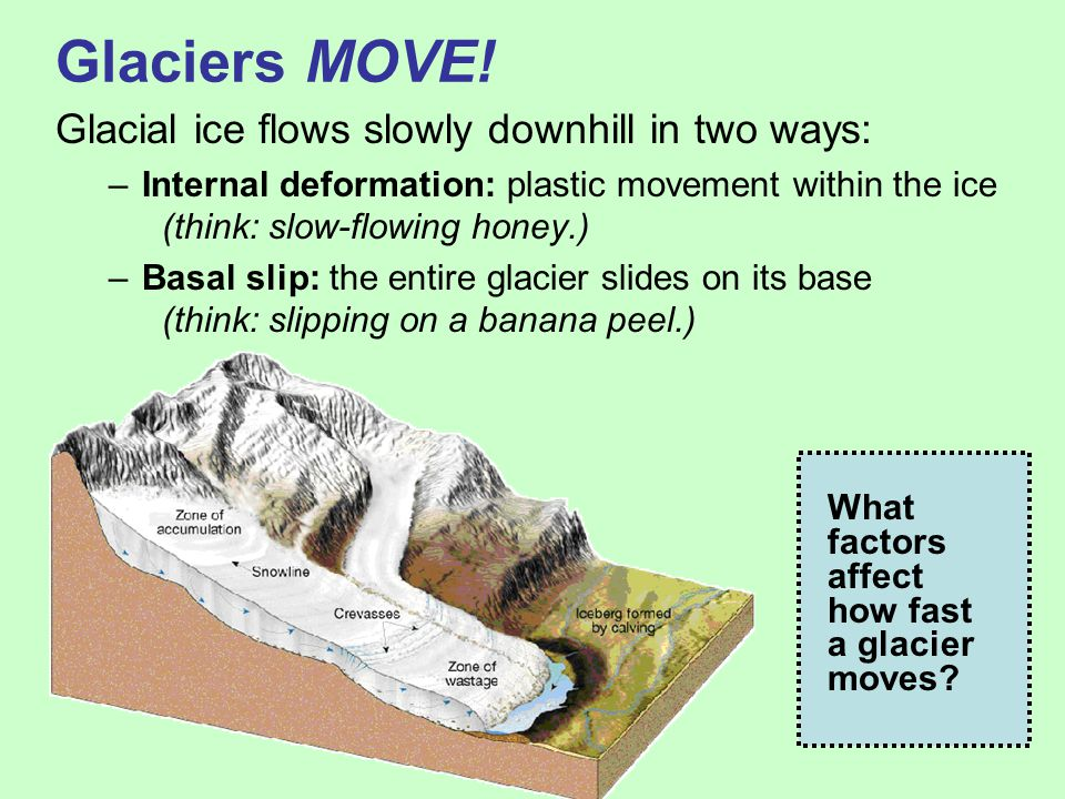 Model a Moving Glacier This activity allows students to experiment and discover how three variables affect glacier flow: - valley slope - ice temperature - basal conditions (ground surface)