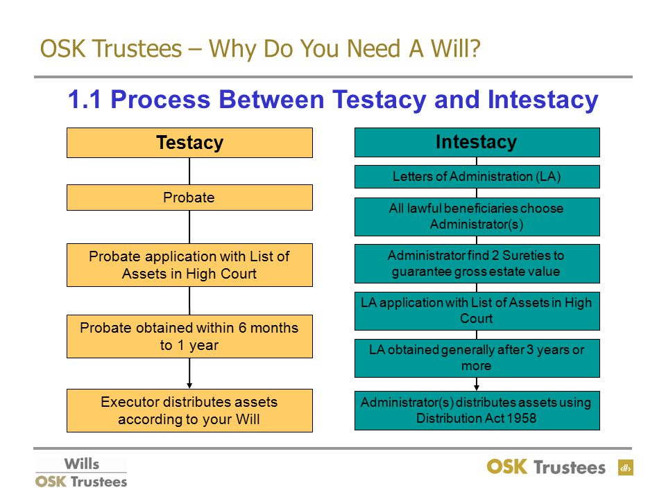 7 OSK Trustees – Why Do You Need A Will.