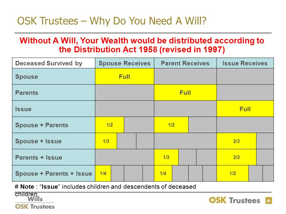 8 OSK Trustees – Why Do You Need A Will.
