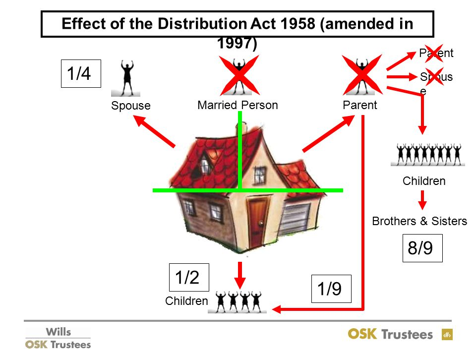 9 Effect of the Distribution Act 1958 (amended in 1997) Married Person Spouse Parent Children 1/4 1/4 1/2 Parent Spous e Children Brothers & Sisters 8/9 1/9