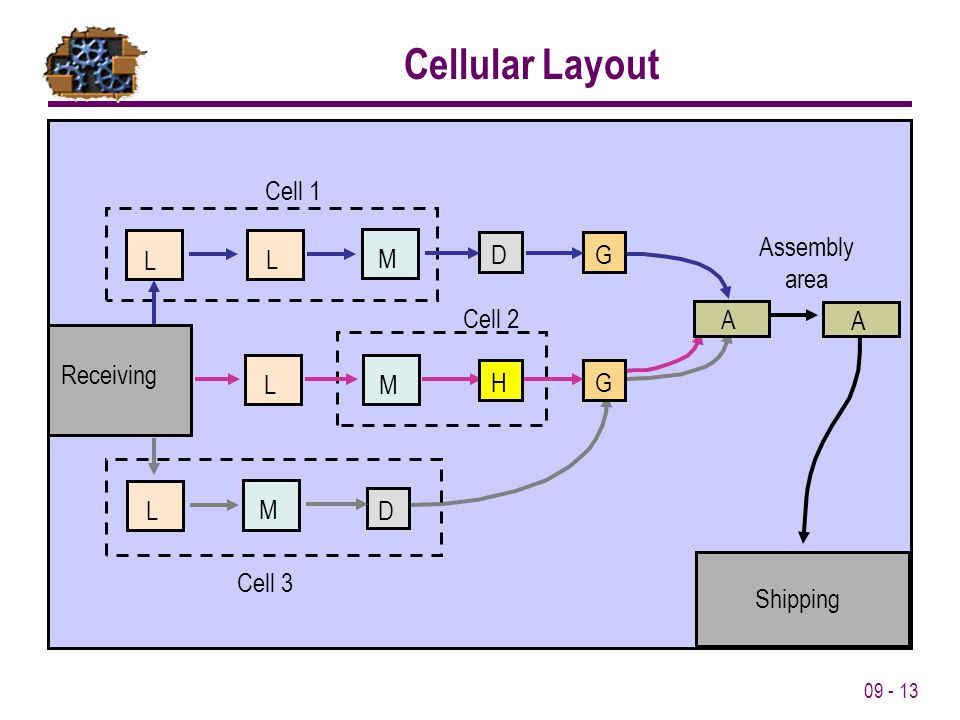 09 - 13 Cell 3 LM Cell 1 Cell 2 Assembly area A A L M L L M Shipping D Receiving D GH G Cellular Layout