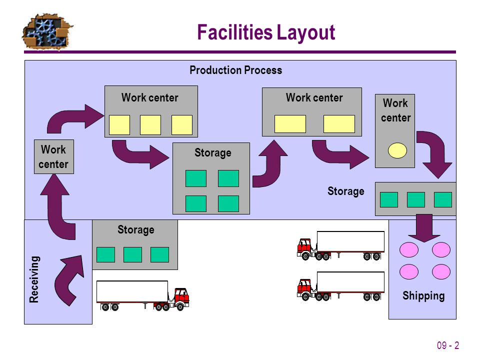 09 - 2 Receiving Production Process Shipping Storage Work center Work center Storage Work center Work center Storage Facilities Layout