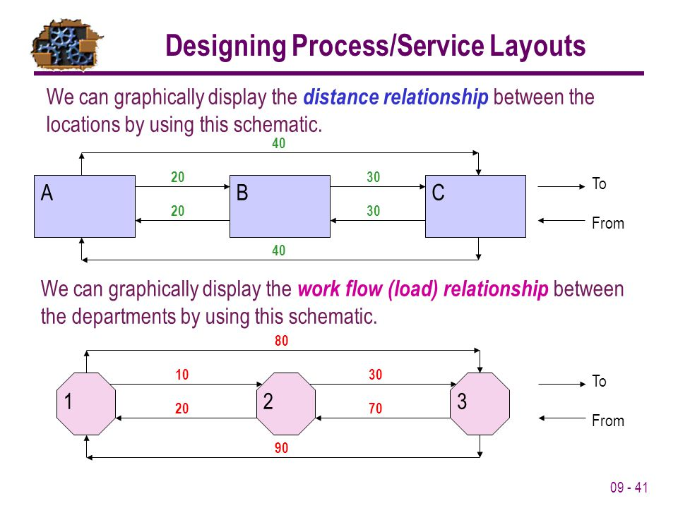 09 - 41 We can graphically display the distance relationship between the locations by using this schematic. From ACB To 20 30 40 We can graphically di