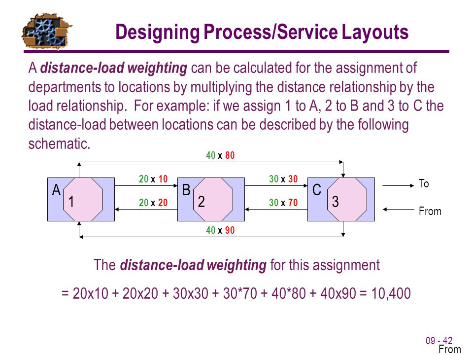 09 - 42 A distance-load weighting can be calculated for the assignment of departments to locations by multiplying the distance relationship by the loa