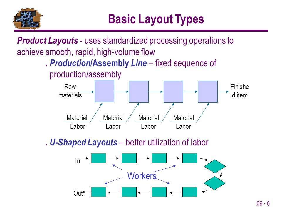 09 - 6 Basic Layout Types Product Layouts - uses standardized processing operations to achieve smooth, rapid, high-volume flow. Production /Assembly L