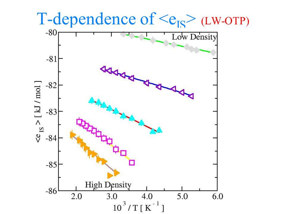 T-dependence of (LW-OTP)