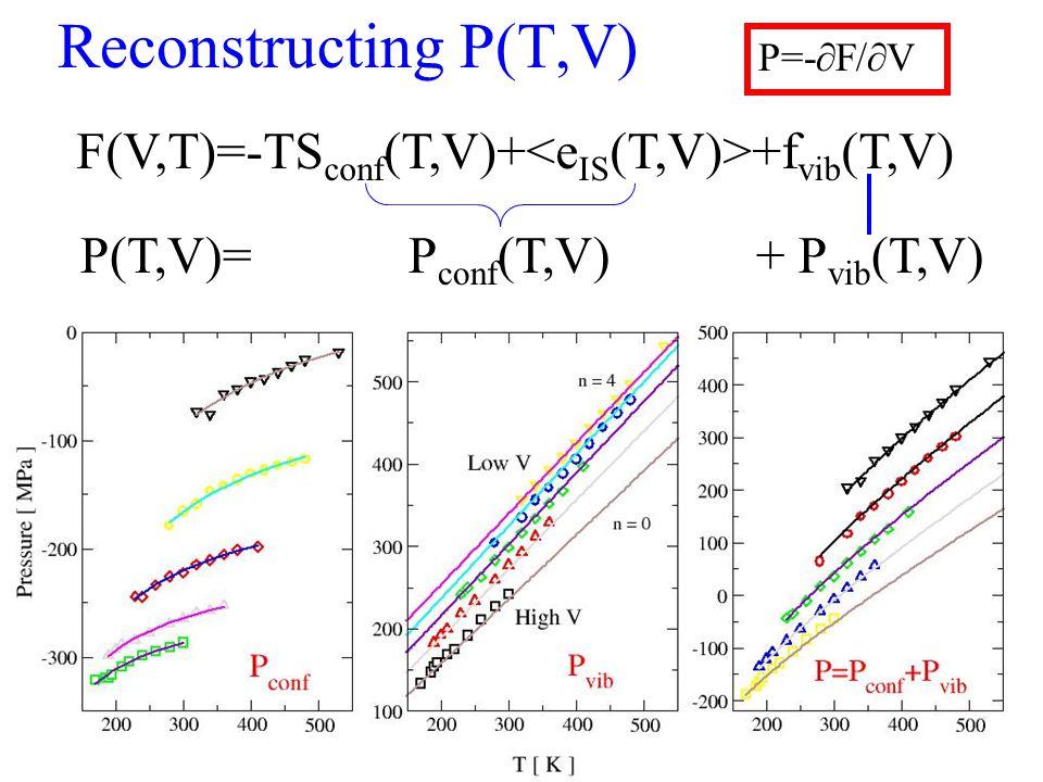 Reconstructing P(T,V) P=-∂F/∂V F(V,T)=-TS conf (T,V)+ +f vib (T,V) P(T,V)= P conf (T,V) + P vib (T,V)