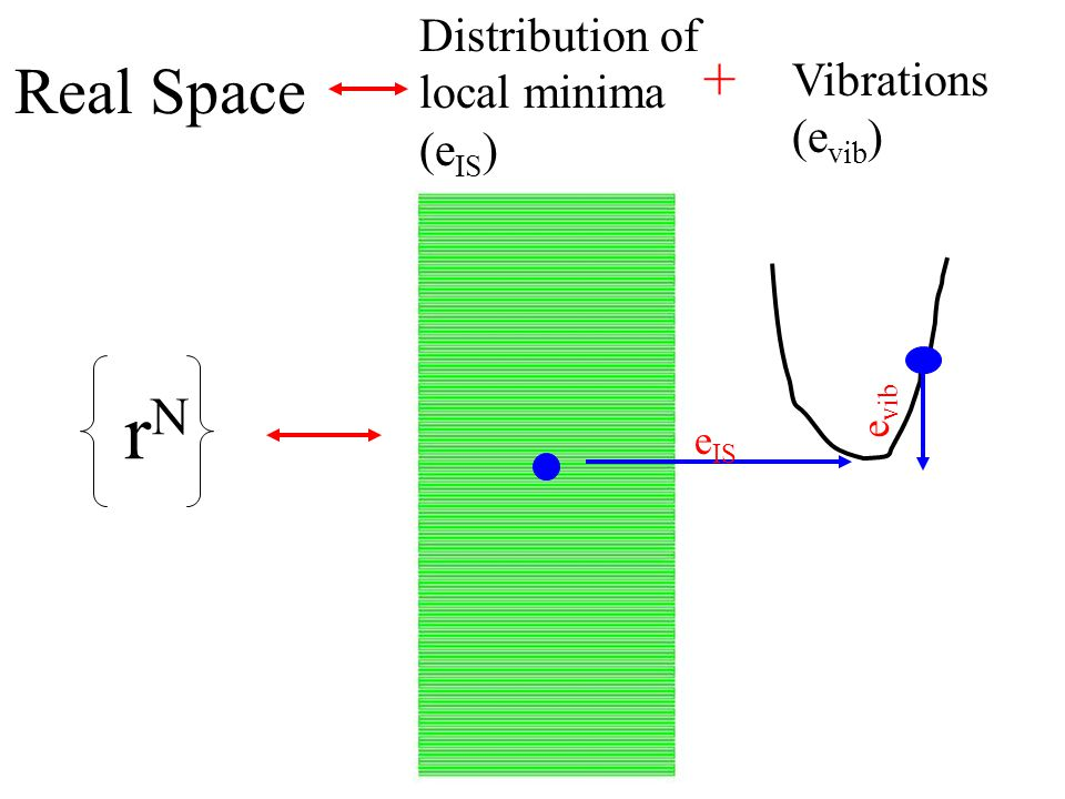 Real Space rNrN Distribution of local minima (e IS ) Vibrations (e vib ) + e IS e vib