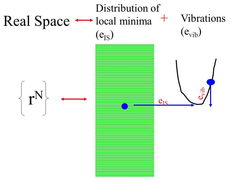 F(T)=-k B T ln[  ( )]+f basin (,T) From simulations…..