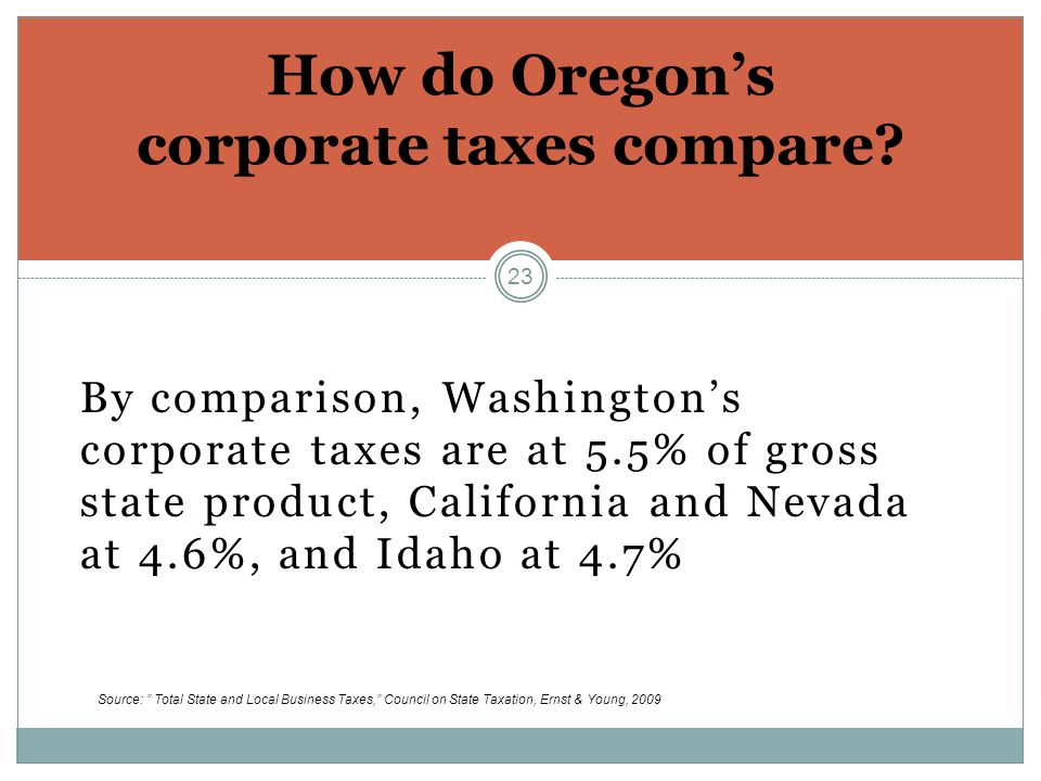 23 By comparison, Washington's corporate taxes are at 5.5% of gross state product, California and Nevada at 4.6%, and Idaho at 4.7% How do Oregon's corporate taxes compare.