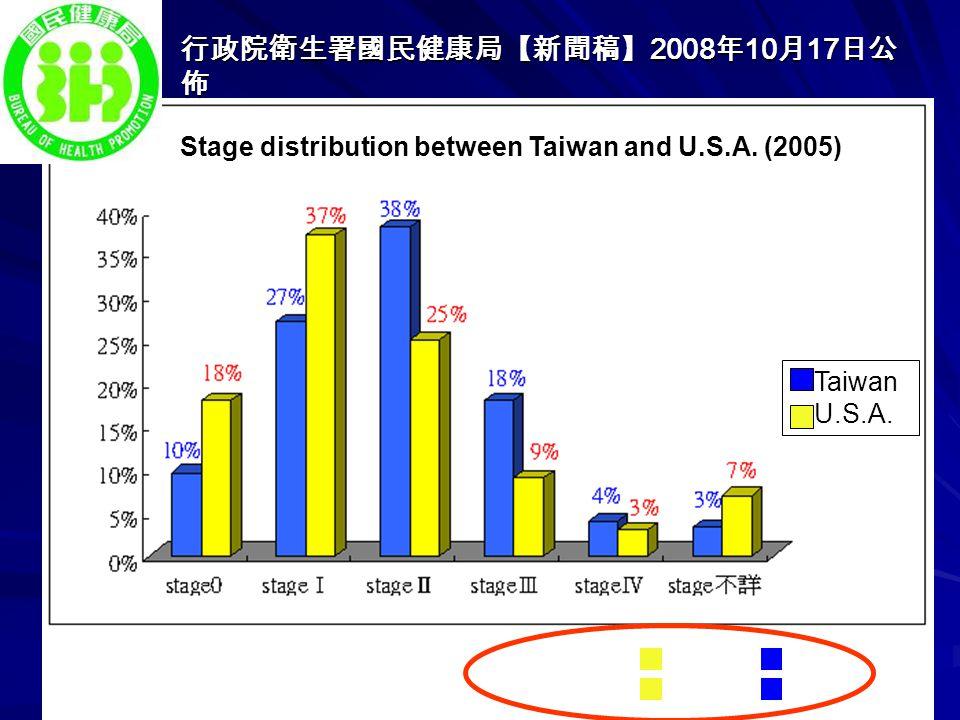 行政院衛生署國民健康局【新聞稿】 2008 年 10 月 17 日公 佈 資料來源: 台灣:癌症登記 美國:美國癌症委員會癌症資料庫 Stage 0 & I : 55% vs 37% Stage distribution between Taiwan and U.S.A. (2005) Taiwan