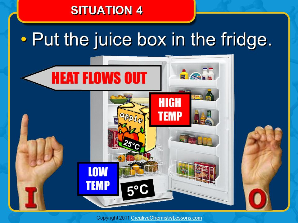 Copyright 2011 CreativeChemistryLessons.comCreativeChemistryLessons.com HOW REFRIGERATORS WORK A fridge absorbs the heat out of food and releases it out the back.A fridge absorbs the heat out of food and releases it out the back.