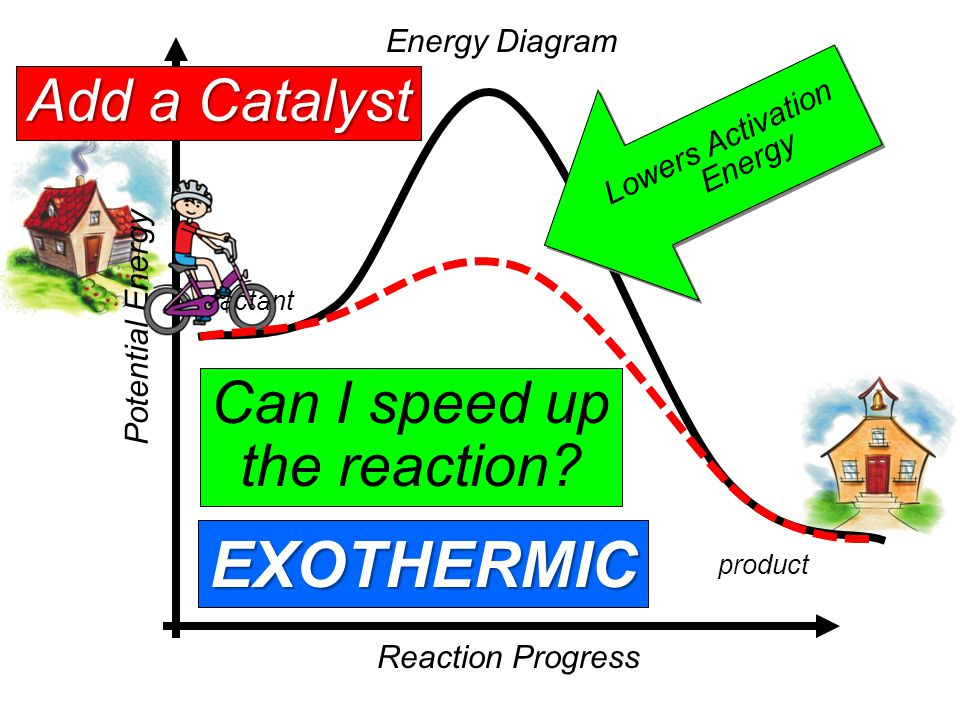 Copyright 2011 CreativeChemistryLessons.comCreativeChemistryLessons.com ENERGY GRAPHS The products in an endothermic reactions have higher energy because energy was absorbed.The products in an endothermic reactions have higher energy because energy was absorbed.
