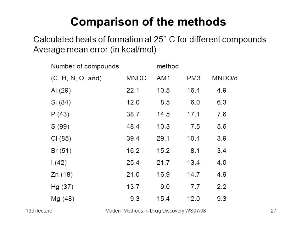 13th lectureModern Methods in Drug Discovery WS07/0827 Comparison of the methods Calculated heats of formation at 25° C for different compounds Average mean error (in kcal/mol) Number of compoundsmethod (C, H, N, O, and)MNDOAM1 PM3 MNDO/d Al (29)22.110.516.44.9 Si (84)12.0 8.5 6.06.3 P (43)38.714.517.17.6 S (99)48.410.3 7.55.6 Cl (85)39.429.110.43.9 Br (51)16.215.2 8.13.4 I (42)25.421.713.44.0 Zn (18)21.016.914.74.9 Hg (37)13.7 9.0 7.72.2 Mg (48) 9.315.412.09.3