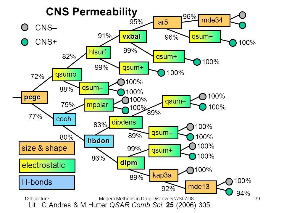 13th lectureModern Methods in Drug Discovery WS07/0839 CNS Permeability CNS– CNS+ 100% 96% pcgc qsumo hlsurf vxbal cooh hbdon dipm kap3a qsum– qsum+ mpolar dipdens qsum– ar5 qsum+ qsum– mde13 100% 72% 77% 82% 91% 95% 96% 99% 88% 79% 80% 86% 89% 92% 83% 89% 99% mde34 100% 96% 94% size & shape electrostatic H-bonds Lit.: C.Andres & M.Hutter QSAR Comb.Sci.