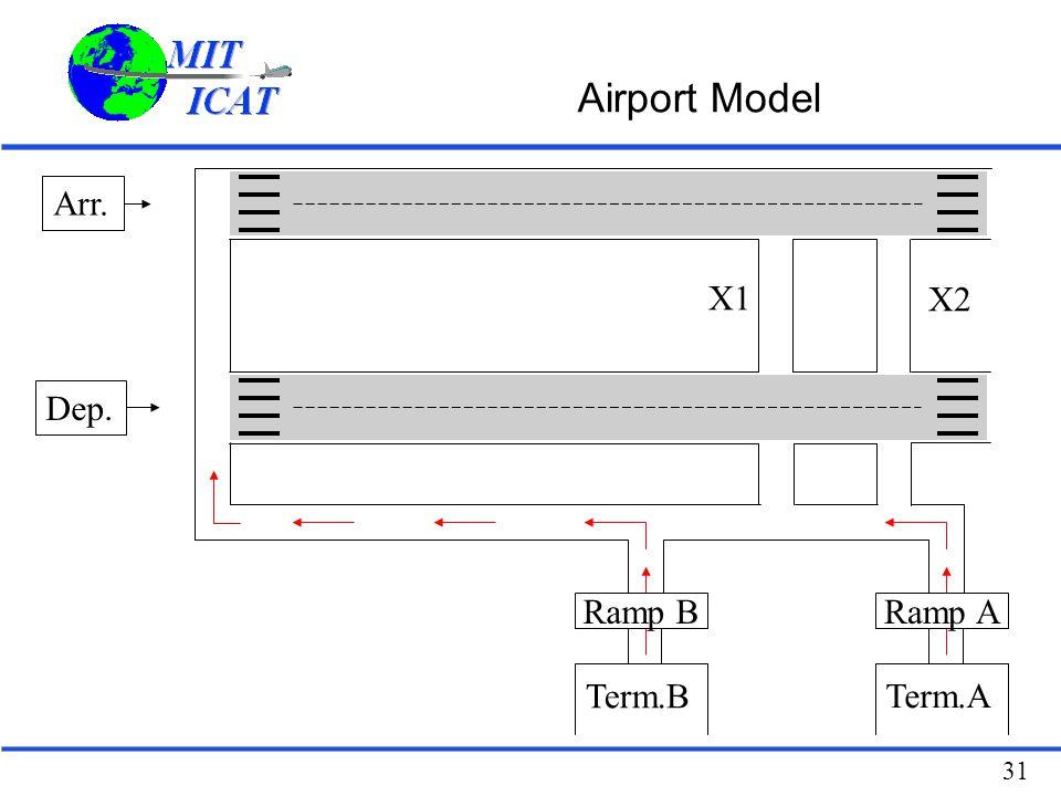 31 Airport Model Arr. Dep. X1 X2 Term.B Term.A Ramp BRamp A