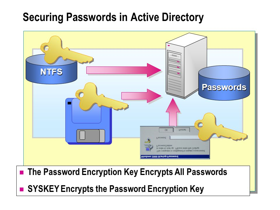 Securing Passwords in Active Directory NTFS Passwords The Password Encryption Key Encrypts All Passwords SYSKEY Encrypts the Password Encryption Key