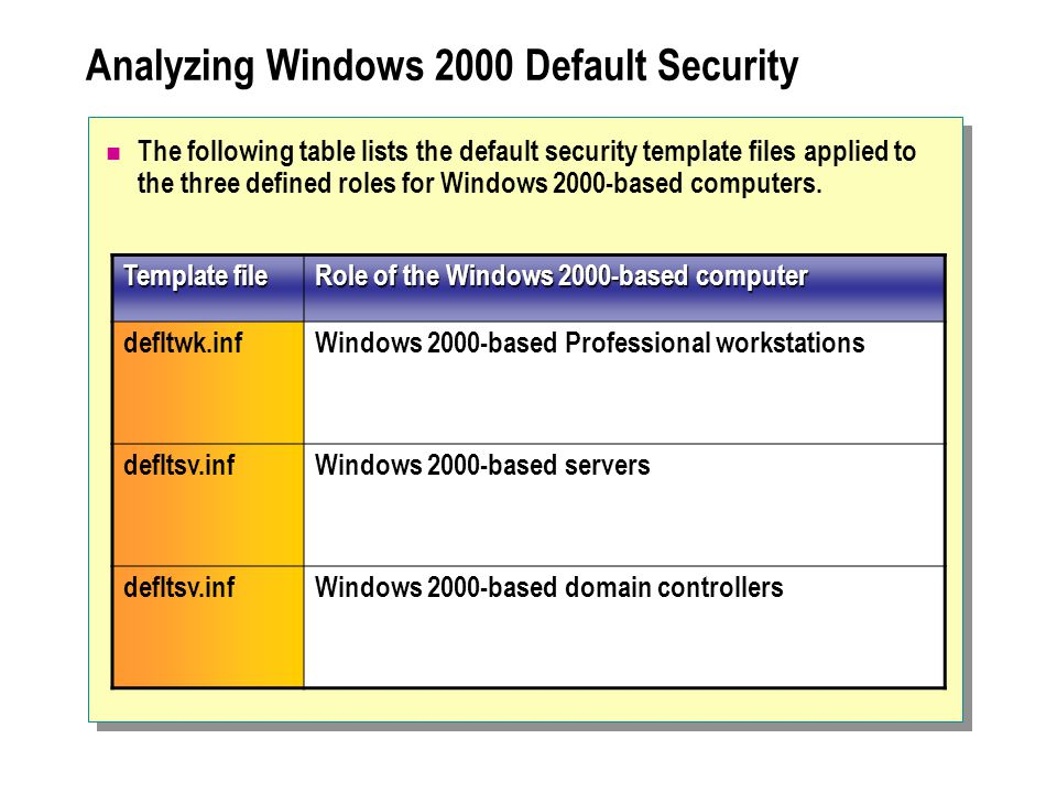 Analyzing Windows 2000 Default Security The following table lists the default security template files applied to the three defined roles for Windows 2000-based computers.
