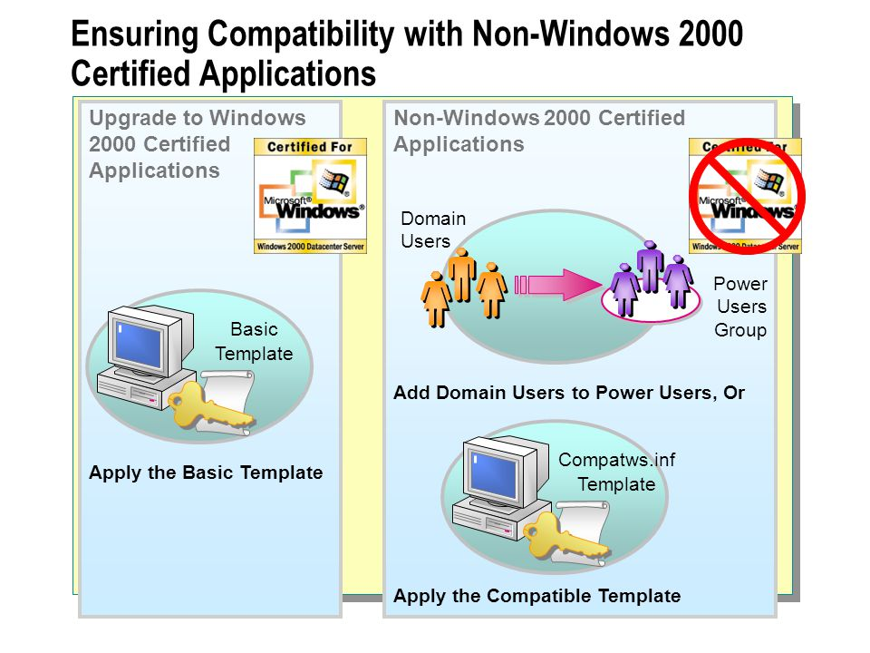 Ensuring Compatibility with Non-Windows 2000 Certified Applications Basic Template Domain Users Power Users Group Apply the Basic Template Add Domain Users to Power Users, Or Apply the Compatible Template Upgrade to Windows 2000 Certified Applications Non-Windows 2000 Certified Applications Compatws.inf Template