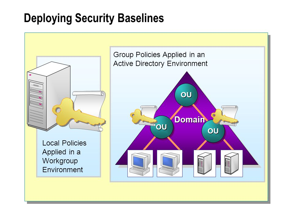 Deploying Security Baselines Local Policies Applied in a Workgroup Environment Group Policies Applied in an Active Directory Environment OU OU Domain OU