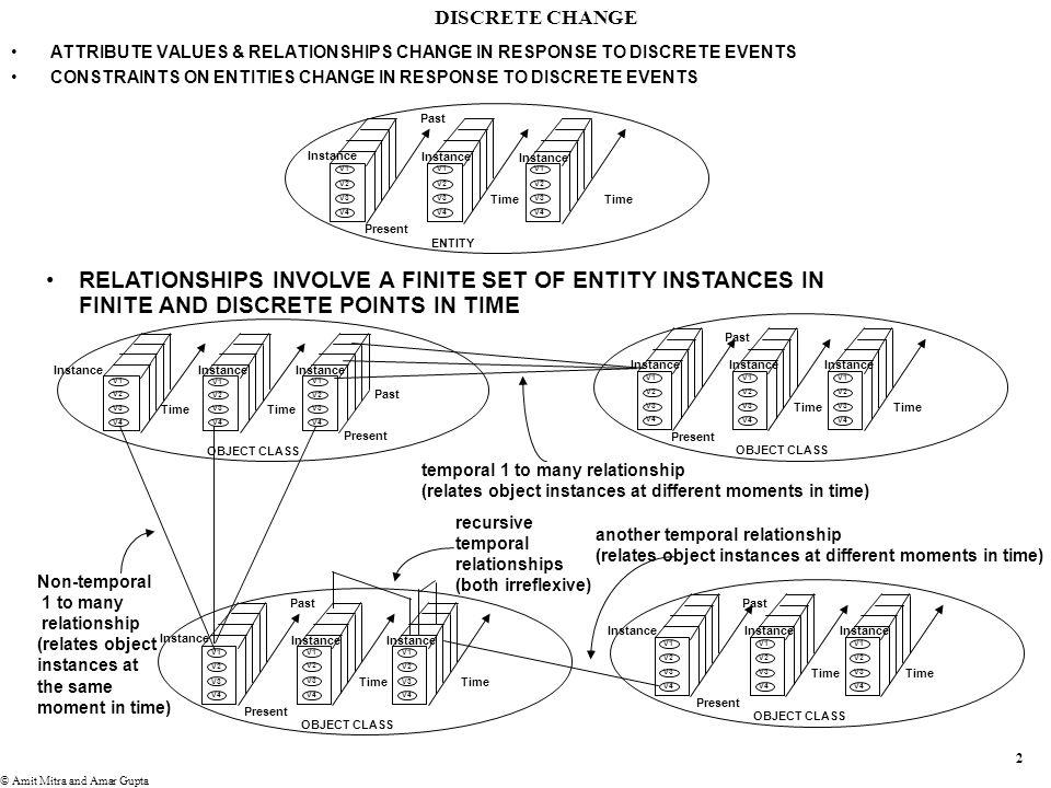 2 © Amit Mitra and Amar Gupta DISCRETE CHANGE ENTITY V1 V2 V3 V4 Instance Present Past V1 V2 V3 V4 Instance V1 V2 V3 V4 Instance Time ATTRIBUTE VALUES & RELATIONSHIPS CHANGE IN RESPONSE TO DISCRETE EVENTS CONSTRAINTS ON ENTITIES CHANGE IN RESPONSE TO DISCRETE EVENTS RELATIONSHIPS INVOLVE A FINITE SET OF ENTITY INSTANCES IN FINITE AND DISCRETE POINTS IN TIME