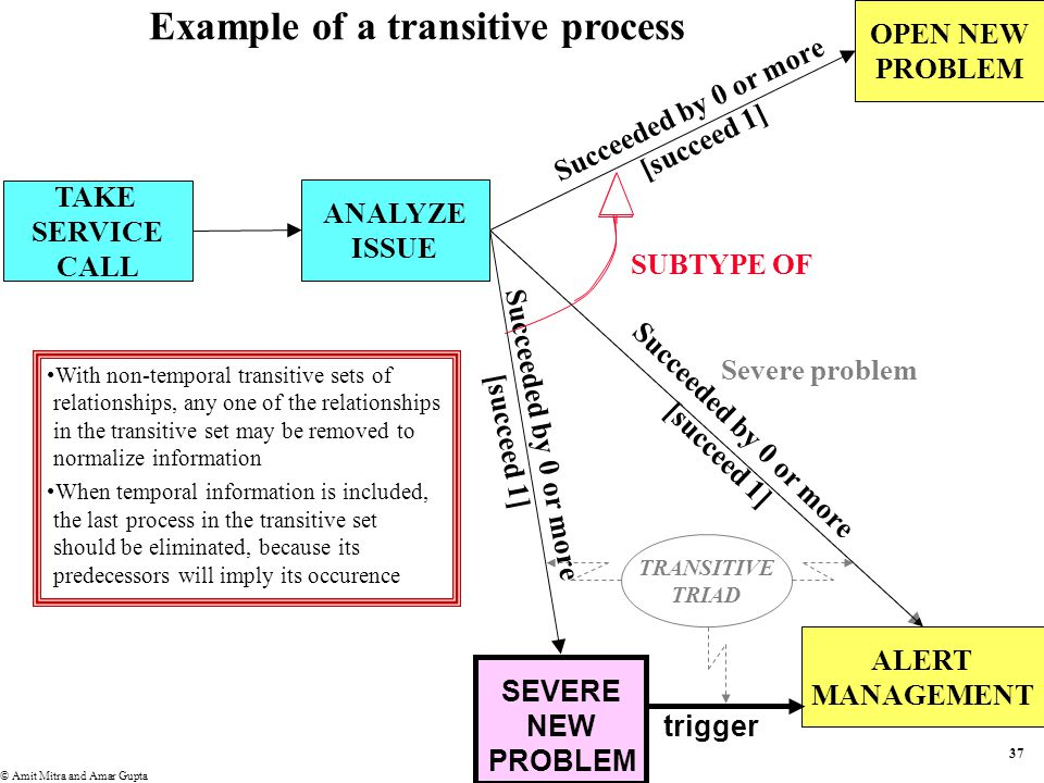 36 ANALYZE ISSUE OPEN NEW PROBLEM ALERT MANAGEMENT TAKE SERVICE CALL SUBTYPE OF Severe new problem Succeeded by 0 or more [succeed 1] Succeeded by 0 or more [succeed 1] CONDITIONAL EVENTS – SUBTYPING OF SUCCESSION