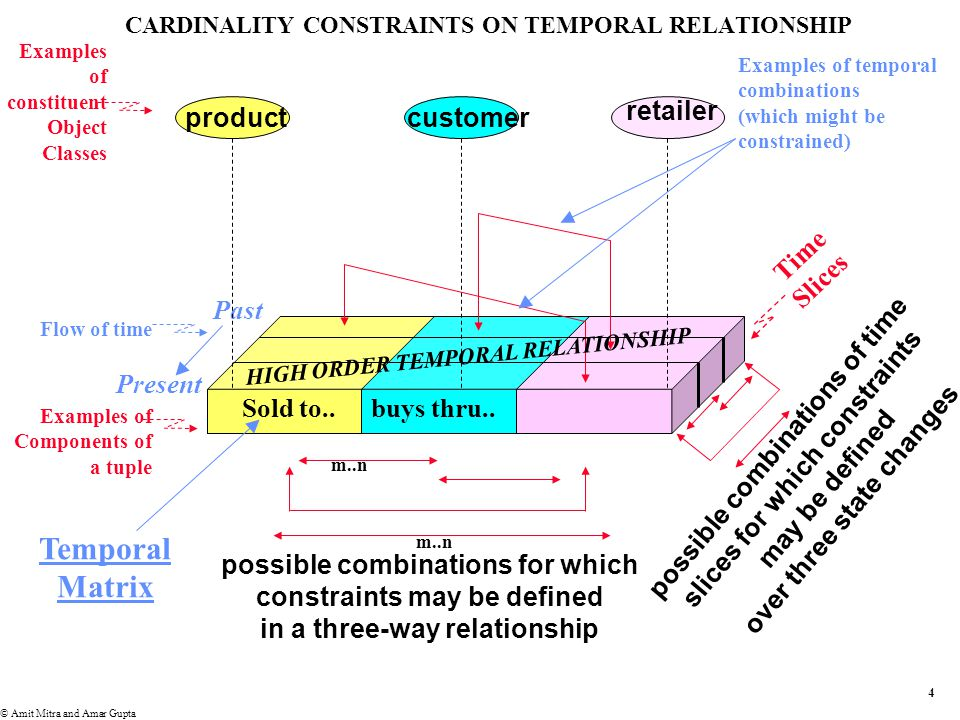 3 © Amit Mitra and Amar Gupta TEMPORAL RELATIONSHIPS The sweep of time makes temporal relationships special –Time is a (dense) ordinal domain –Time cannot be reversed –The ordinality of a temporal relationship increases the information content of its non-temporal parent(s) The moving finger, having writ, moves on –States of past time slices are frozen –Temporal relationships recognize the irreversibility and direction of time CARDINALITY CONSTRAINTS ON TEMPORAL RELATIONSHIPS