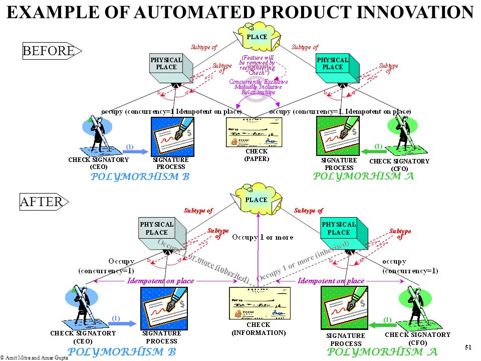 50 © Amit Mitra and Amar Gupta See figure 2.18 in your text book, Box 62 in supplementary module 5 PRODUCT REENGINEERING A feature adds information –May satisfy, hinder satisfaction of, or be irrelevant to satisfying need –A feature is a constraint in information space Product innovation involves –Adding features that enhance satisfaction –Removing features that hinder satisfaction Eg: An electronic check may be signed simultaneous by requisite signatories –The paper check was constrained to be in one place at a time; feature inherited from physical object –Removing irrelevant features if it makes economic sense