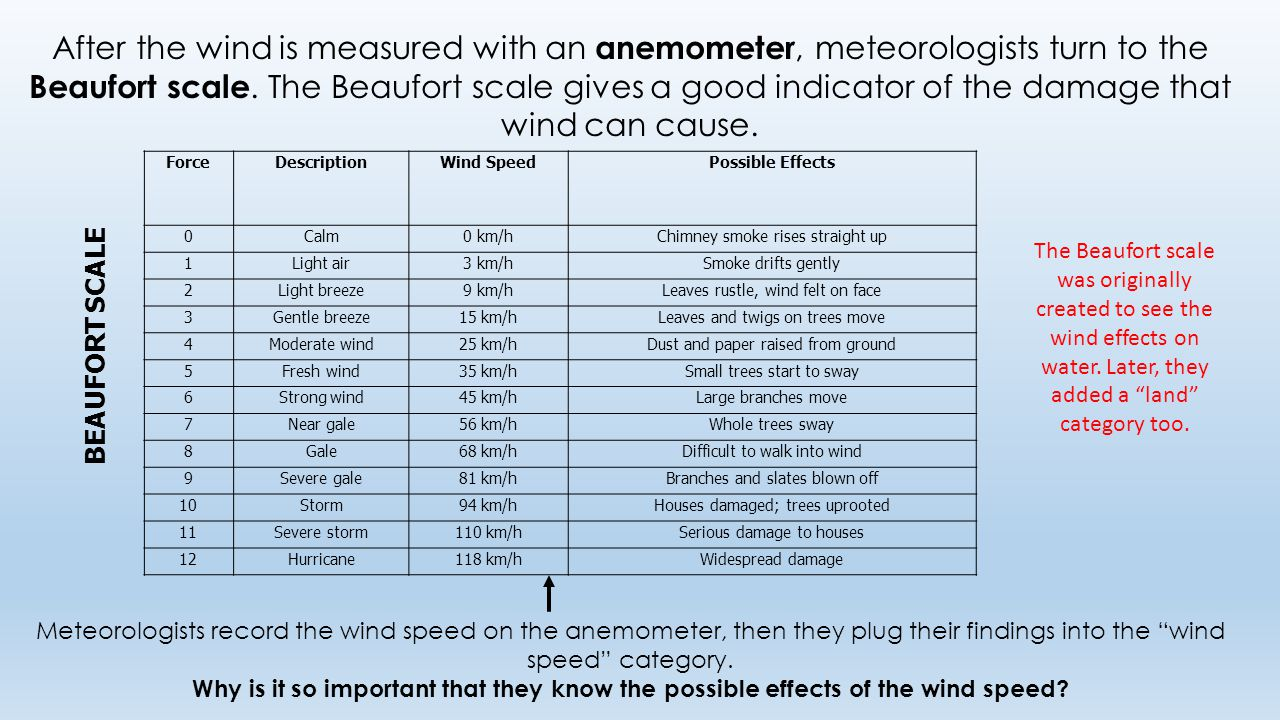 After the wind is measured with an anemometer, meteorologists turn to the Beaufort scale.