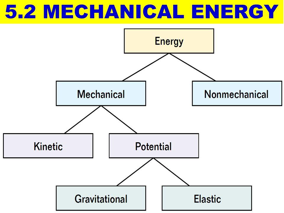 ENERGY = ability to do WORK