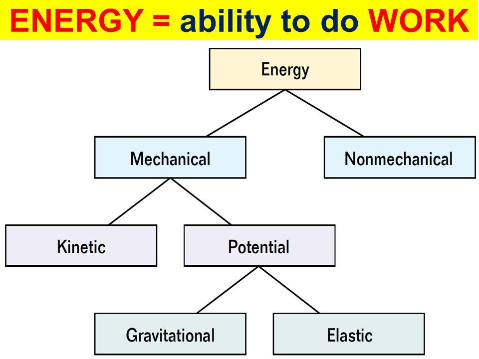 MECHANICAL ENERGY Chemical, nuclear, electrical… ME = KE + PE