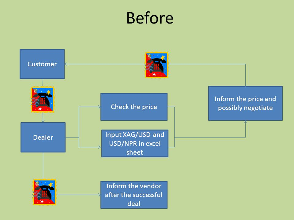 Before Customer Dealer Check the price Input XAG/USD and USD/NPR in excel sheet Inform the price and possibly negotiate Inform the vendor after the successful deal