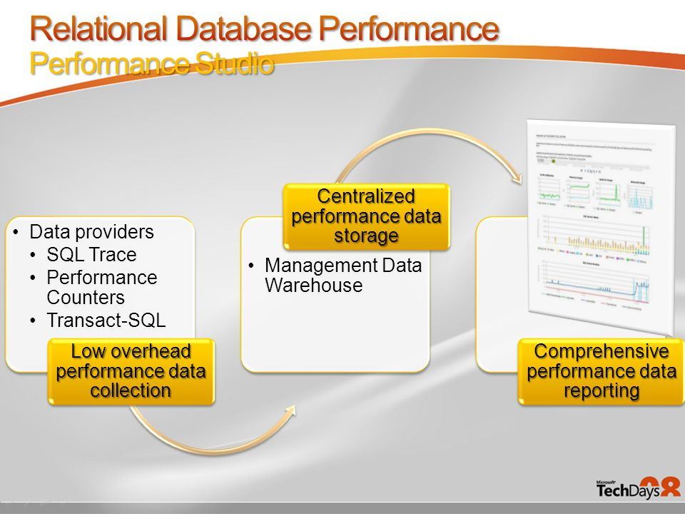 Data providers SQL Trace Performance Counters Transact-SQL Low overhead performance data collection Management Data Warehouse Centralized performance data storage Comprehensive performance data reporting