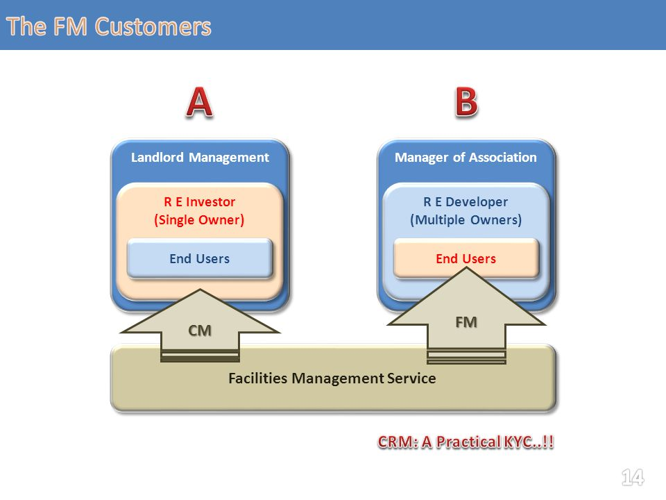 Landlord Management Manager of Association Facilities Management Service R E Investor (Single Owner) R E Investor (Single Owner) R E Developer (Multiple Owners) R E Developer (Multiple Owners) End Users FM CM