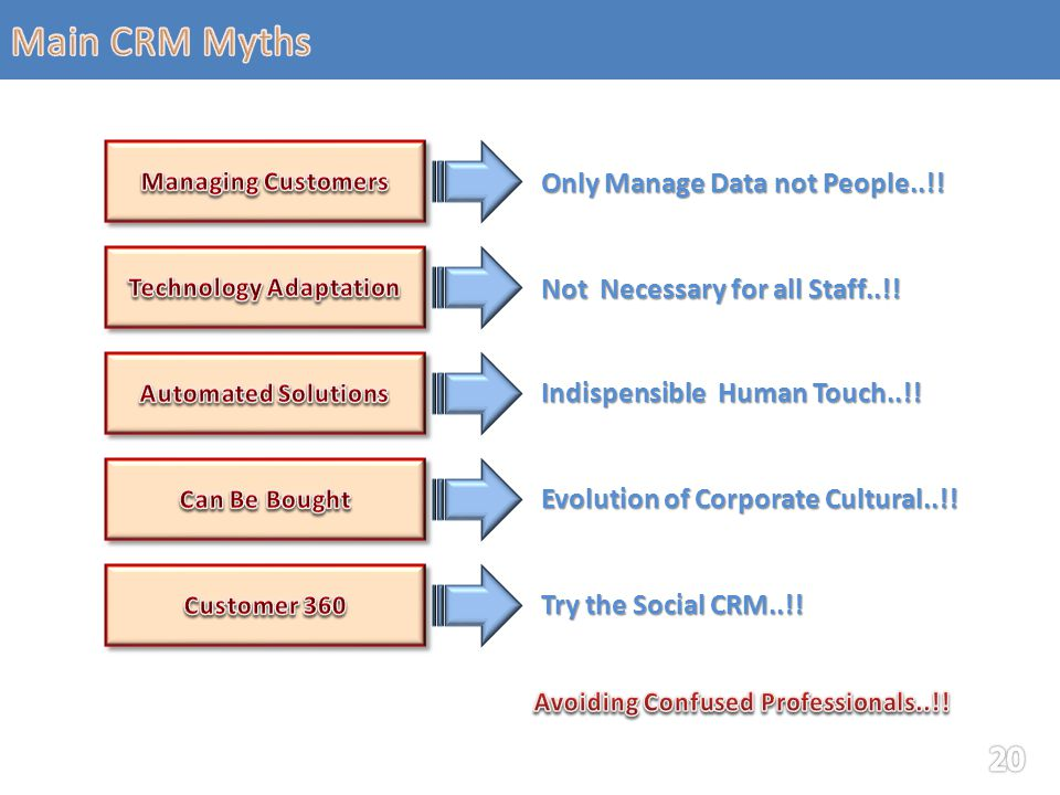 Only Manage Data not People..!. Not Necessary for all Staff..!.