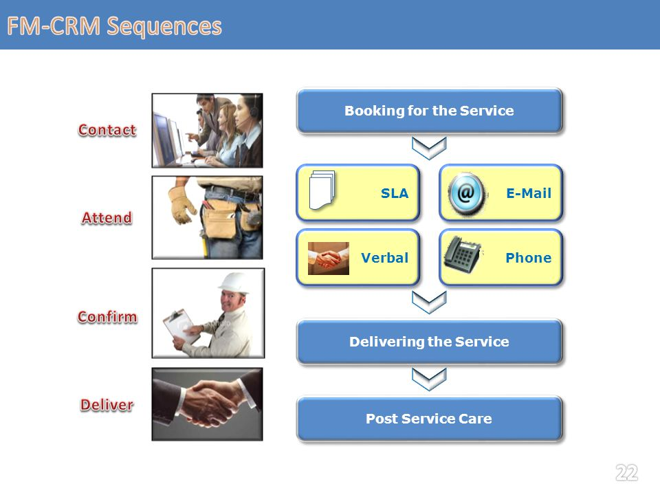 Booking for the Service Verbal SLA Delivering the Service Post Service Care Phone E-Mail