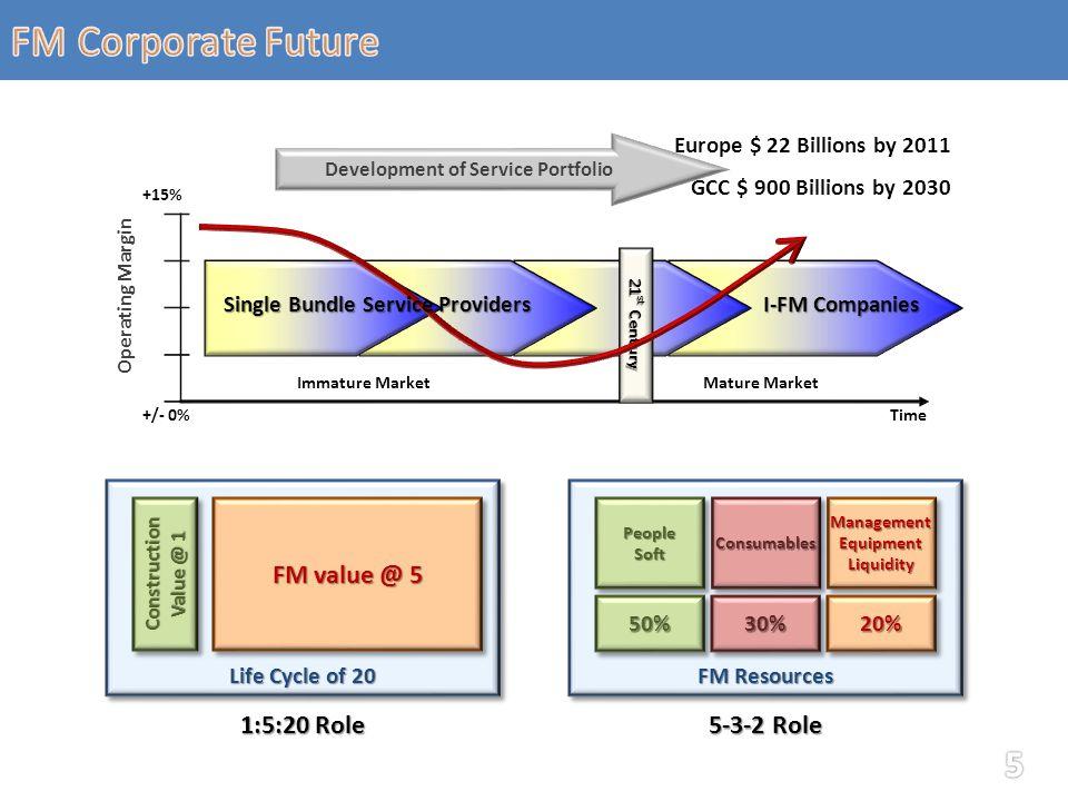Development of Service Portfolio Europe $ 22 Billions by 2011 GCC $ 900 Billions by 2030 21 st Century Immature MarketMature Market Time Operating Mar