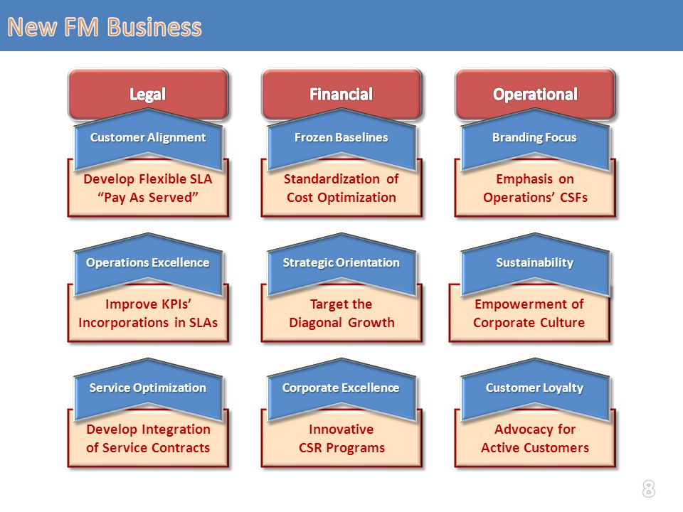 Standardization of Cost Optimization Emphasis on Operations' CSFs Emphasis on Operations' CSFs Develop Flexible SLA Pay As Served Develop Flexible SLA Pay As Served Improve KPIs' Incorporations in SLAs Empowerment of Corporate Culture Target the Diagonal Growth Target the Diagonal Growth Develop Integration of Service Contracts Develop Integration of Service Contracts Advocacy for Active Customers Advocacy for Active Customers Innovative CSR Programs Innovative CSR Programs Operations Excellence Strategic Orientation SustainabilitySustainability Service Optimization Corporate Excellence Customer Loyalty Customer Alignment Frozen Baselines Branding Focus